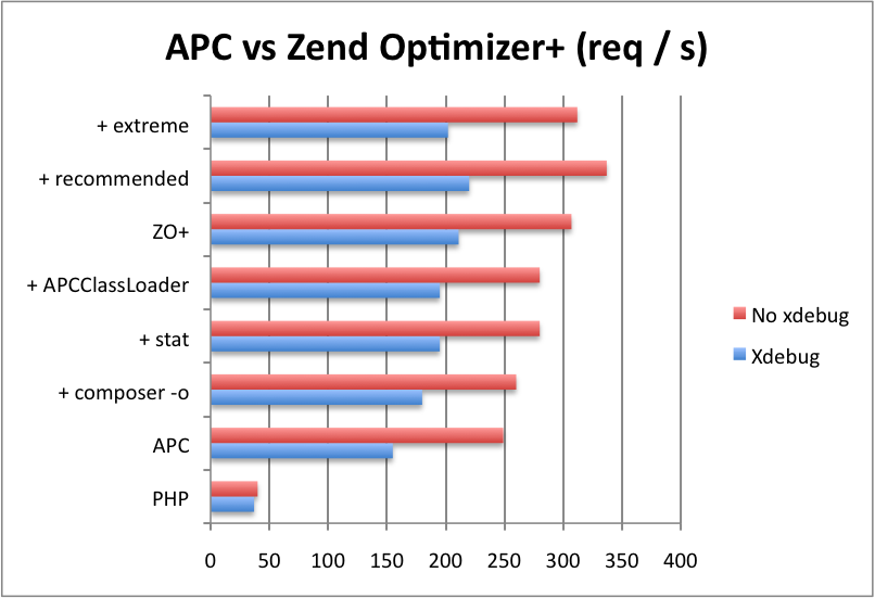 APC vs Zend Optimizer+ Benchmarks with Symfony2 | Ricard Clau