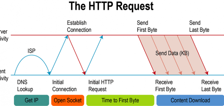 10-21-http-request-720x340